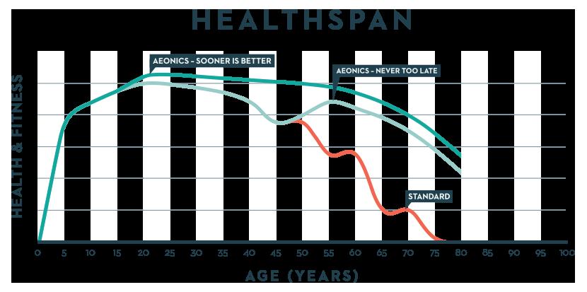 Aeonics-Healthspan-Graph