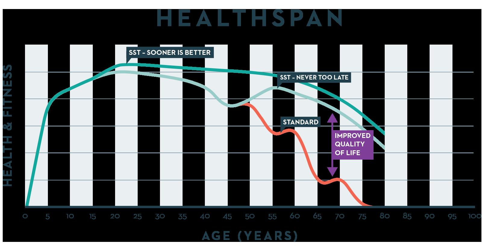 SST- Health Span